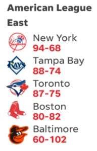 Win projections for the AL East by USA Today
